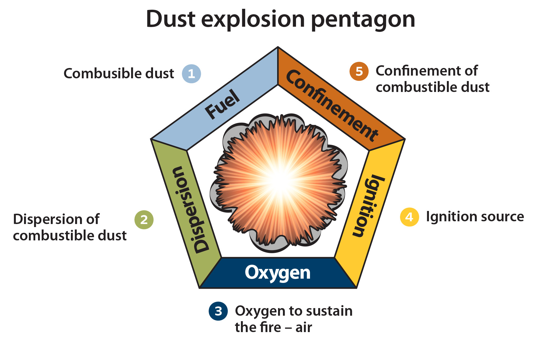 combustible dust graphic Eng